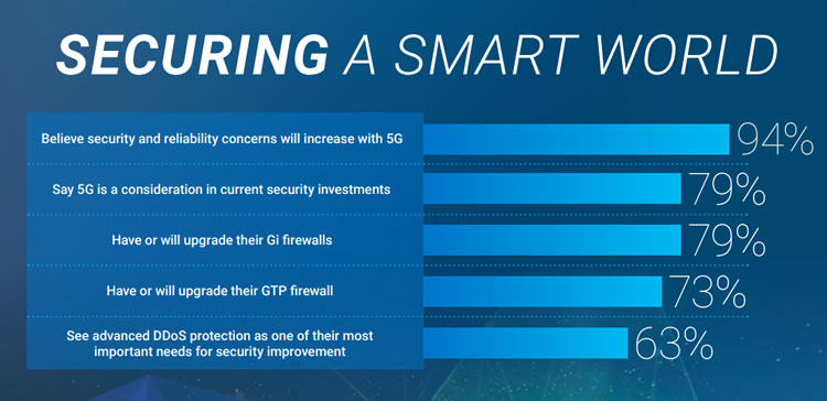 Survey: Operators Expect More Security Issues in 5G